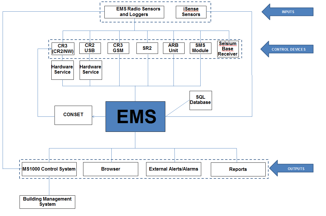 EMS Overall Layout